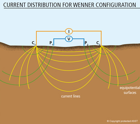 Current_Distribution_Wenner_Config_s-(1)new
