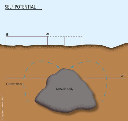 Self_Potential_500-new