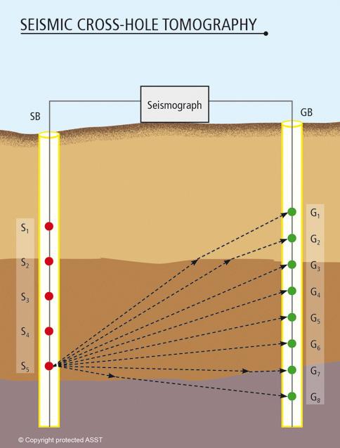 crosshole_seismic_profiling_s-new