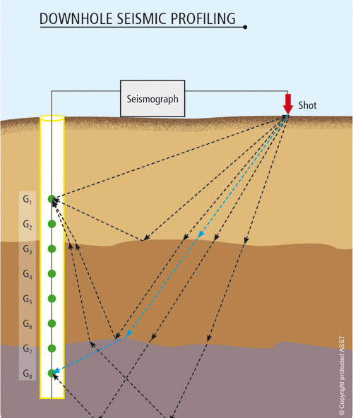 downhole_seismic_profiling_s-new