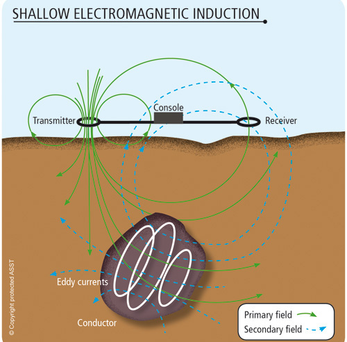 shallow_electromagnetic_induction_s-new
