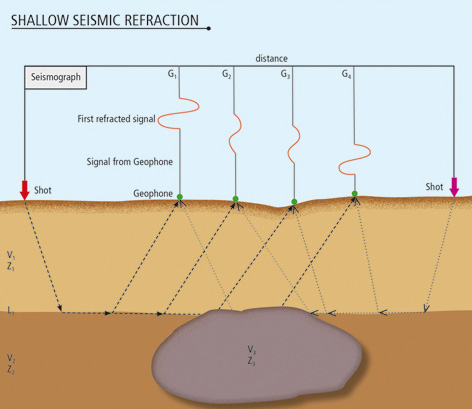 shallow_seismic_refraction_s-new